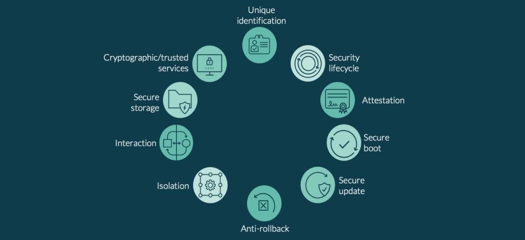 10 Security Goals Graphic