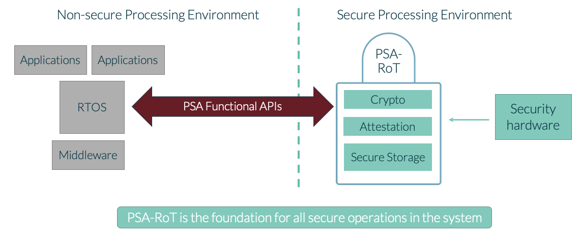 The PSA Functional APIs unlock the complex security features of the PSA Root of Trust for the rest of the device, making baseline security possible for all products.