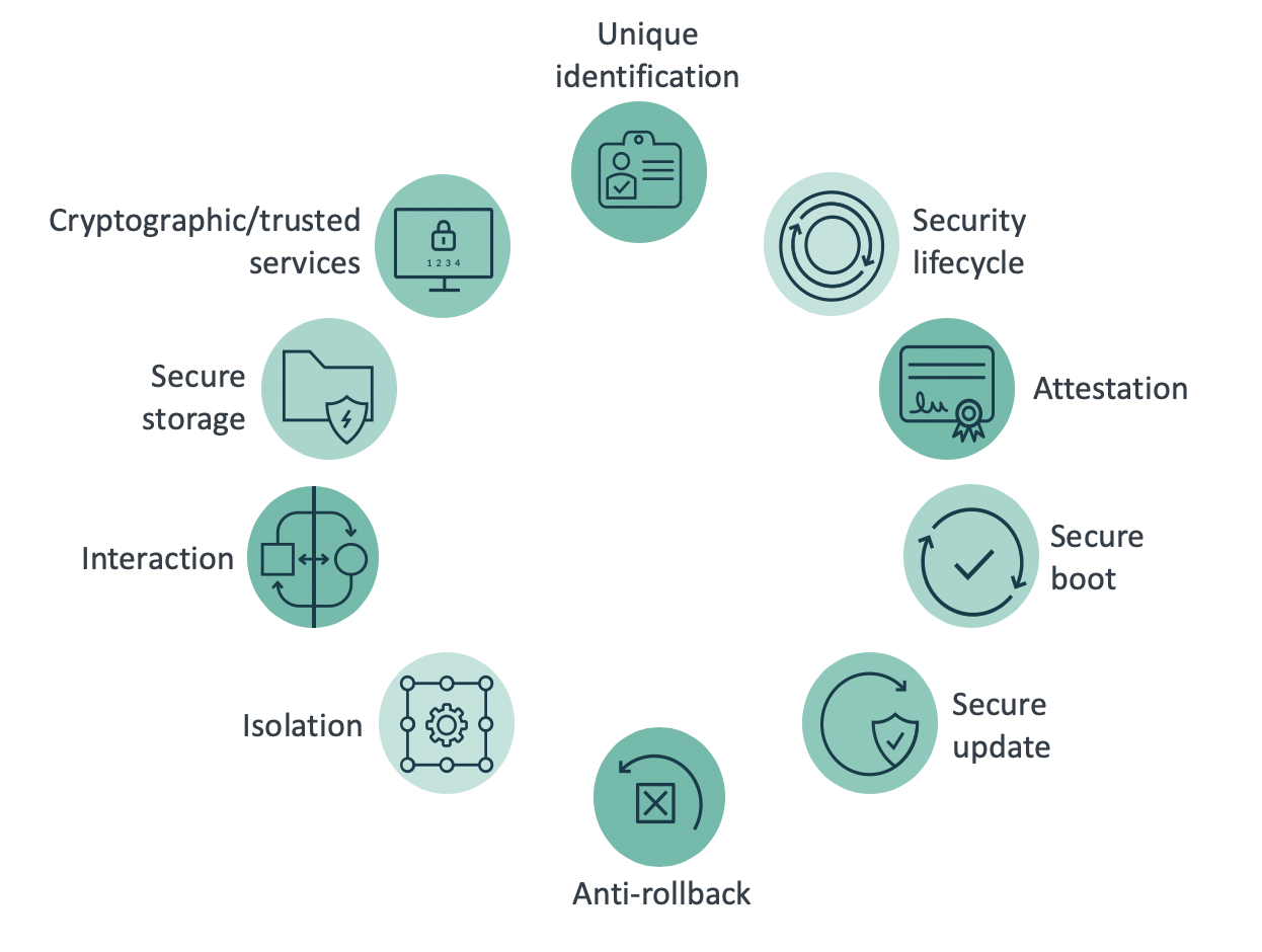 The PSA 10 security goals outline generic security requirements for IoT systems.