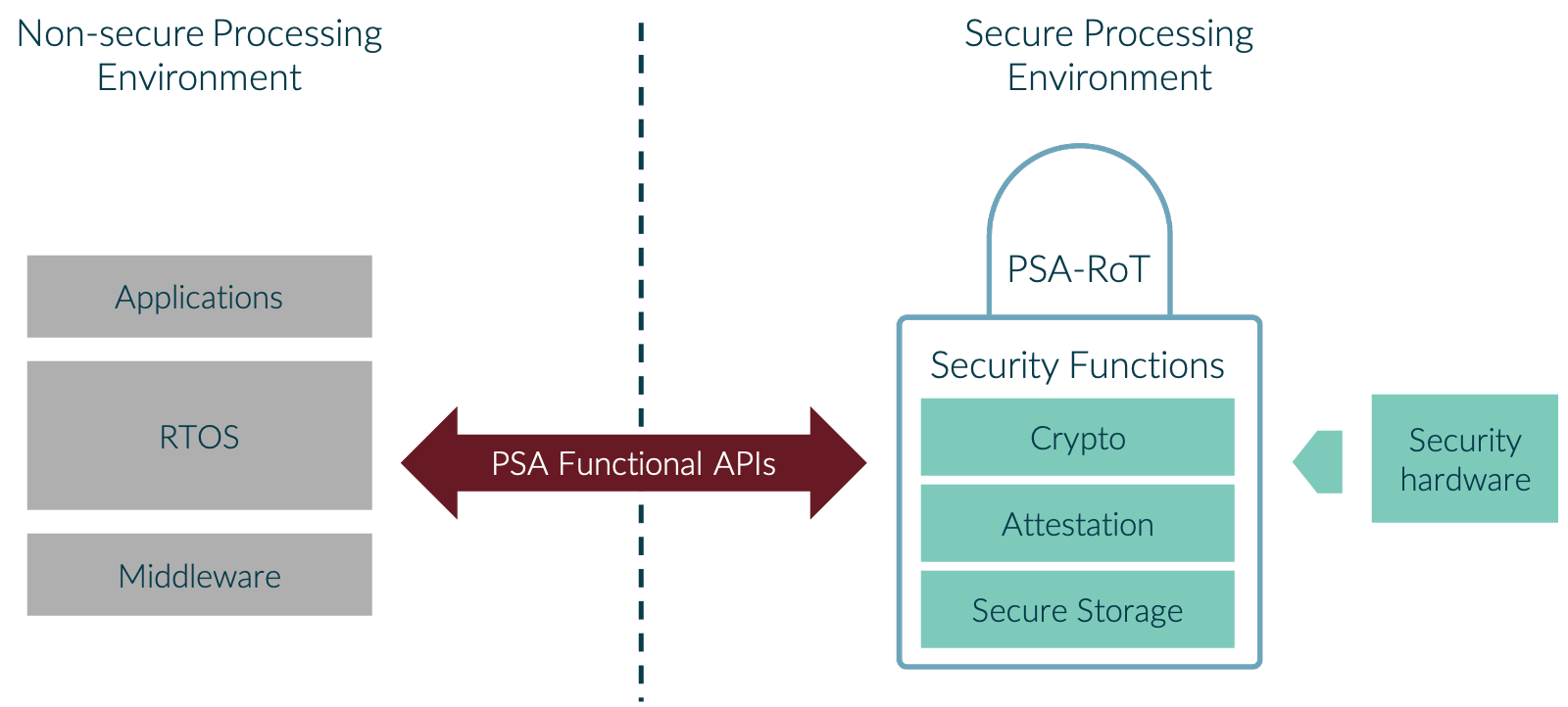 The PSA Functional APIs provide access to security complexities in the PSA Root of Trust, making baseline security possible for all products.
