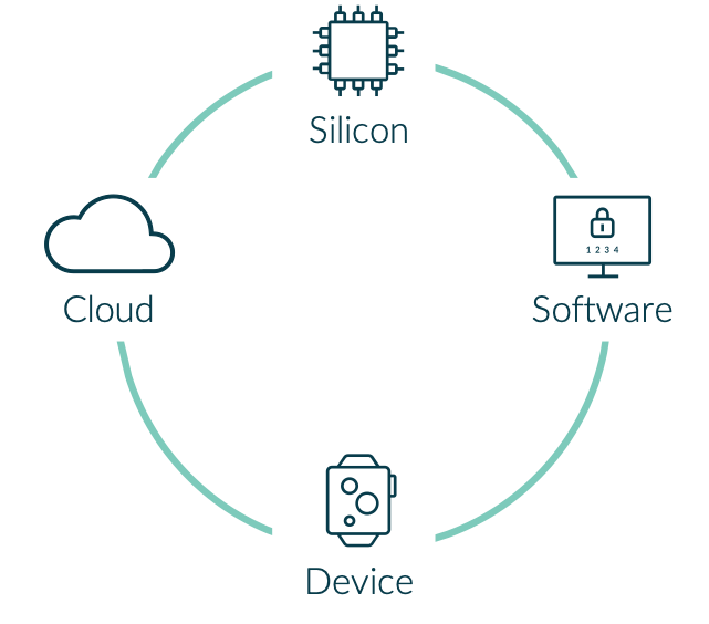 Diagram showing ecosystem: silicon, software, cloud and device