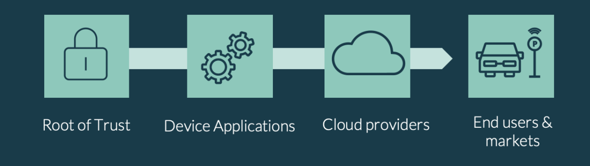 The Root of Trust secrets need to be securely communicated further up the value chain, through applications, to the cloud and onto end users and markets