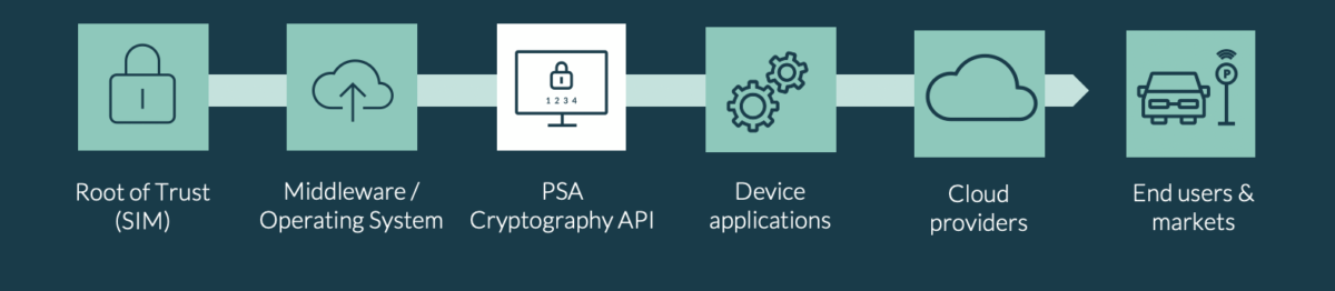 The PSA Cryptography API has been identified by the IoT SAFE guidelines as a de-facto way to bridge security features in the SIM with IoT applications.
