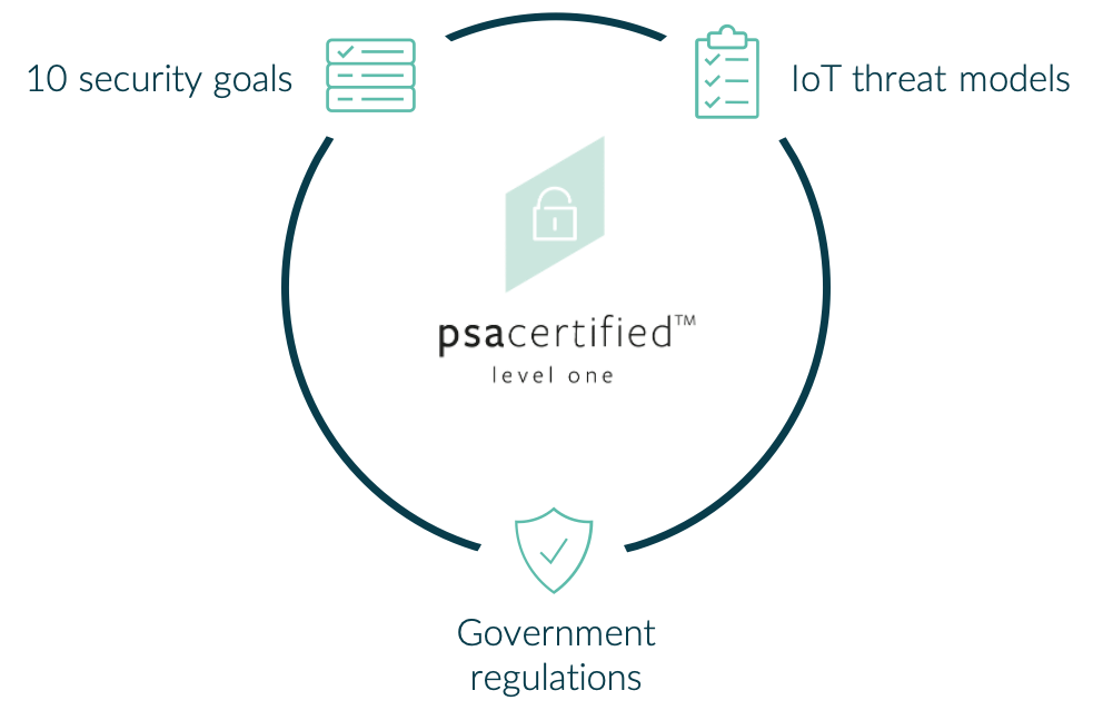 PSA Certified Level 1 is continually developed using 10 security goals, IoT threat models and government regulations.