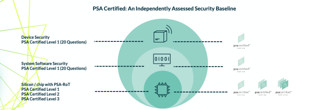 PSA Certified provides assurance from the silicon to the device.