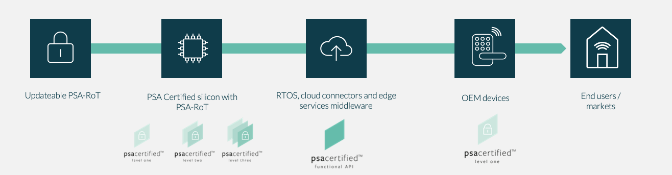Layers of certified hardware and software provides security to end users and markets.
