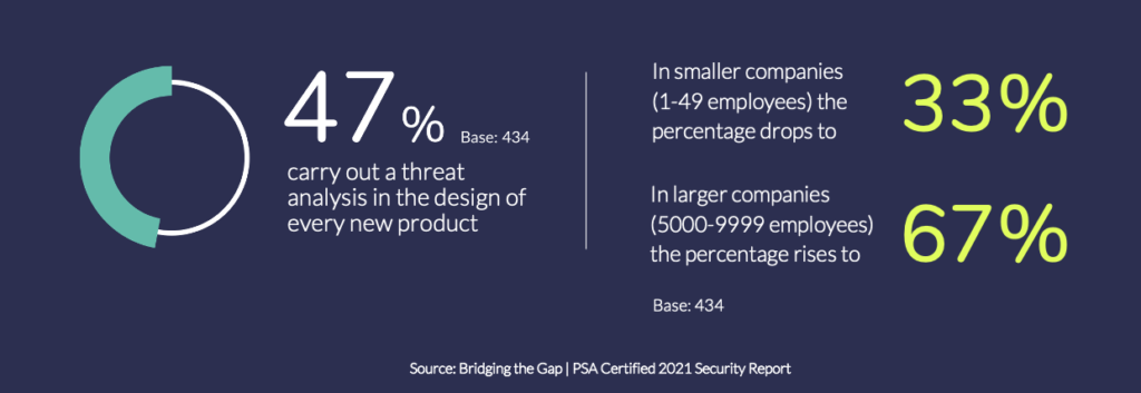 The PSA Certified 2021 Security Report identified that just 47% of respondents carried out a threat analysis at the design stage of each new product