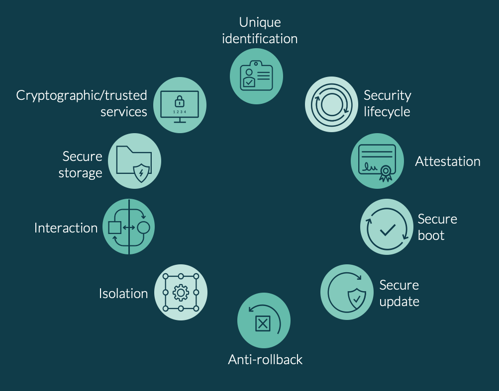 The PSA Certified 10 security goals outline the high-level security principles for IoT products