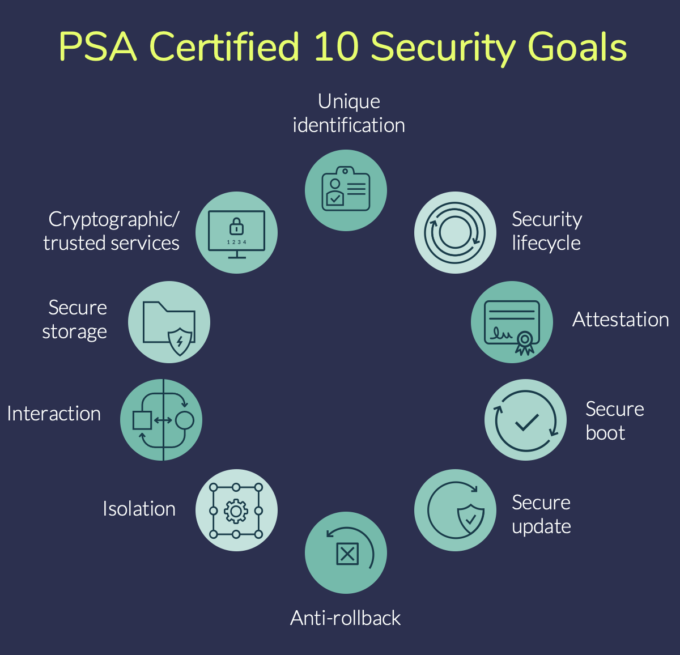 The PSA Certified 10 Security Goals alongside government requirements, formed the basis of the requirements for a software system to become PSA Certified.