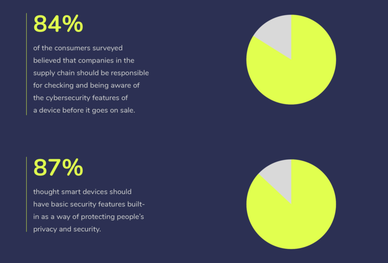 Recent DCMS research on consumer attitudes towards device security found that 84% of consumers believe that companies in the supply chain should be responsible for the cybersecurity features of a device, and 87% believe that smart devices should have basic security features built-in, highlighting rising concern amongst consumers.