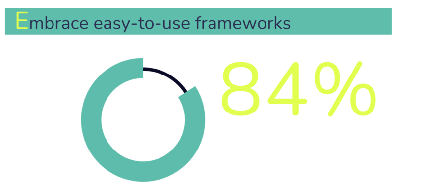 According to the PSA Certified 2021 Security Report 84% of tech decision makers are interested in an industry-led set of guidelines to help them build IoT security.
