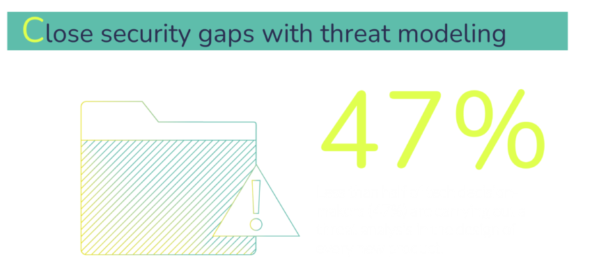 Threat modelling is a key security process, however we found that less than half of tech decision makers conduct a threat analysis in the design of every new product.